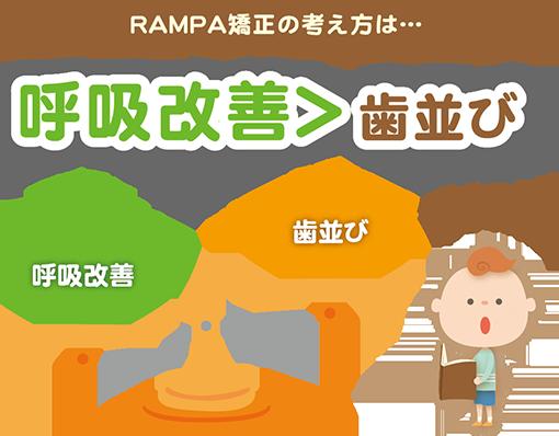 RAMPA矯正の考え方は…